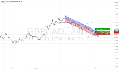 GBPCAD: breaking tren channel und long pullback