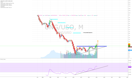 UNG/USO: Natural gas or oil provides more return in this recovery?