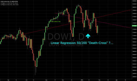 """DOWI: DOWI Short possible?  50/200 Linear Regression """"Death-Cross"""""""