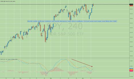 SPY: High odds of short term reversal