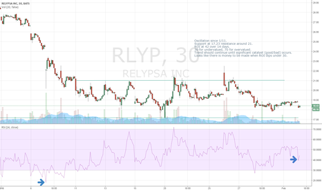 RLYP: RLYP Current
