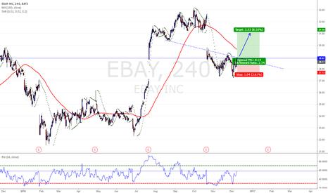 EBAY: Gap Close before Christmas??!!