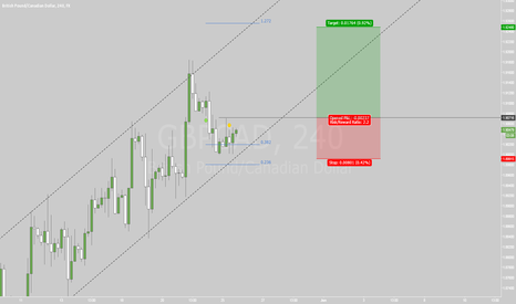 GBPCAD: 25.05.2015 Trade 2: GBPCAD H4