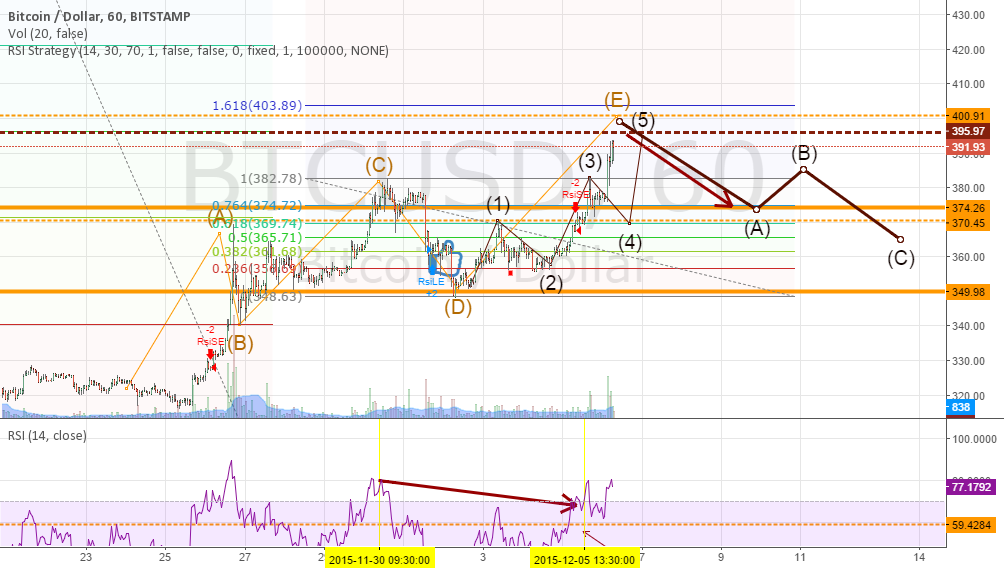 The Idea For today after yesterdays buy is Corrective  Short