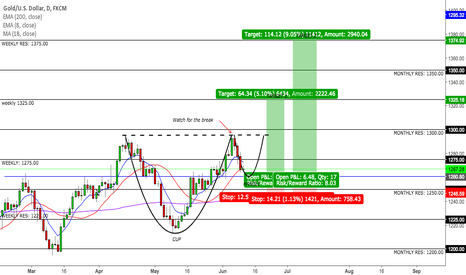 XAUUSD: XAUUSD Cup and Handle Pattern Formation