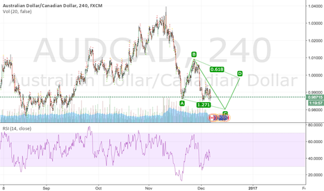 AUDCAD: Possible ABCD