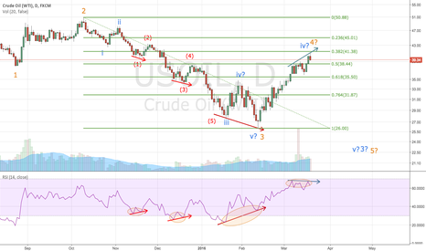 USOIL: WTI starting wave 5?