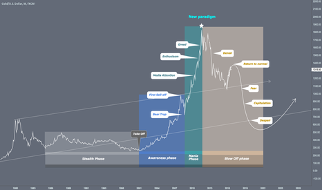 XAUUSD: Is Gold in bubble ?