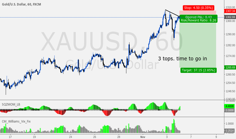 XAUUSD: gold going to fall :)