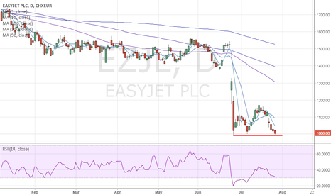 EZJ: Easy Jet - Risk of a sharp correction