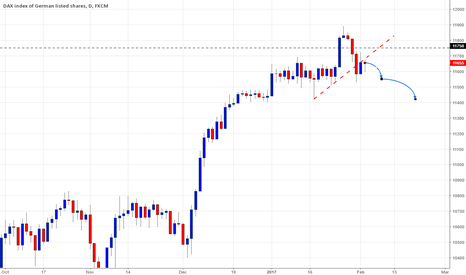 GER30: BELOW 11750 - SHORT DAX