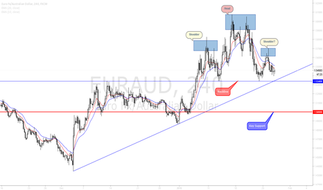 EURAUD: EURAUD looking at possible strong Bearish move.