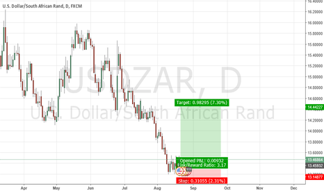 USDZAR: USDZAR LOOKING LONG