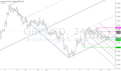 GBPUSD: Wider view of GU long