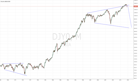 DJY0: DOW long term
