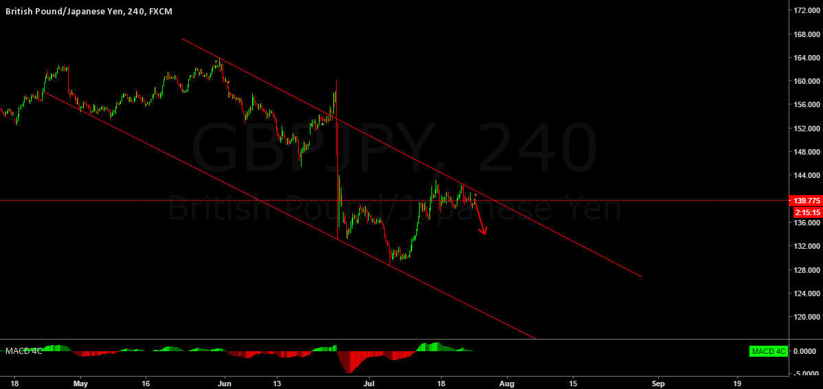 GBPJPY Just another sell  idea