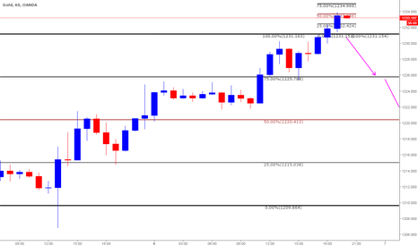 XAUUSD: Short based on Clone Levels