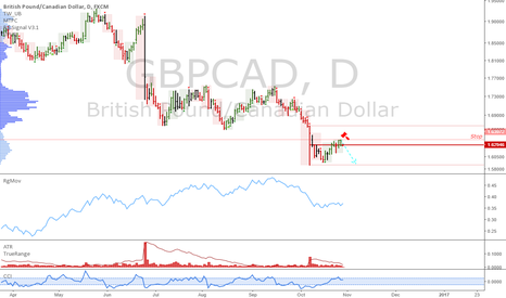 GBPCAD: GBPCAD: Easy short at market