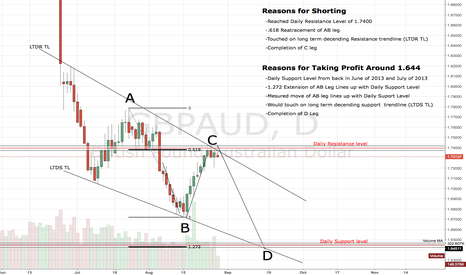 GBPAUD: Strong Shorting Opportunity of GBPAUD