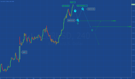 EURUSD: [EURUSD] SIMPLE SETUP IN DEVELOPMENT