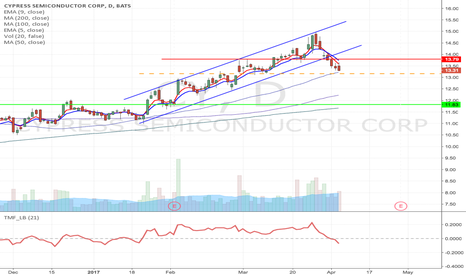 CY: CY - Upward channel breakdown Short from $13.16 to $11.83