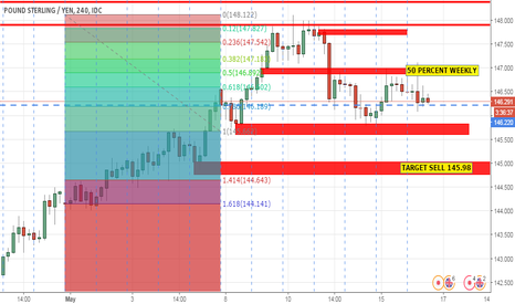 GBPJPY: SELL GJ AFTER REJECT 50  PERCENT WEEKLY
