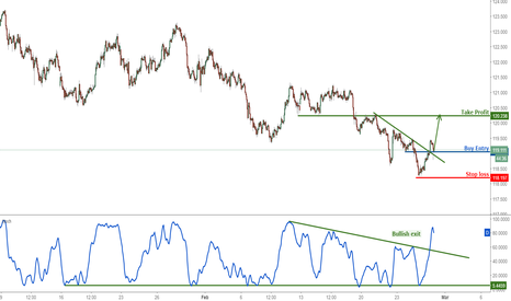EURJPY: EURJPY bounced perfectly, remain bullish