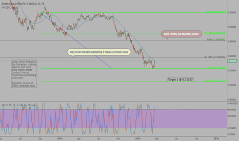AUDUSD: AUDUSD (3/22/15) Daily outlook