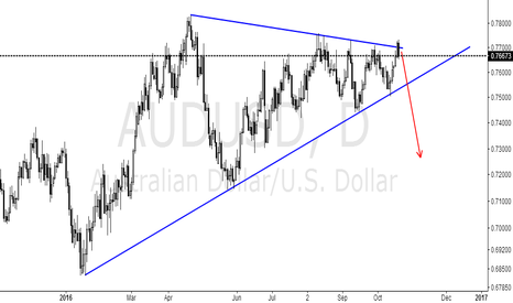AUDUSD: This will fall below the support line