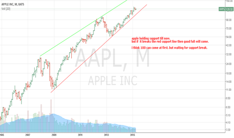AAPL: short after support line breaks good.