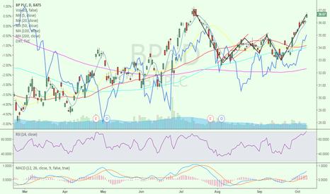 BP: Formation near finish