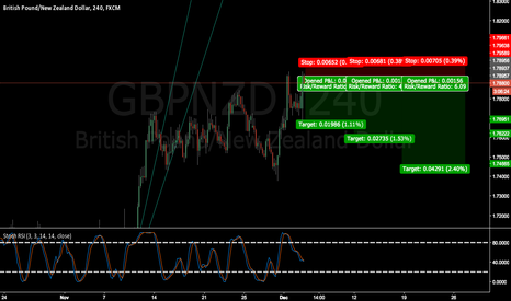 GBPNZD: GBPNZD let go to take profits