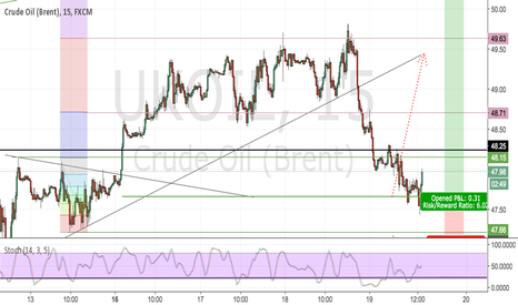 UKOIL: Brent Crude Oil.. have we topped?