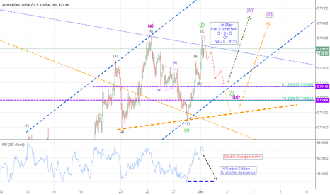 AUDUSD: AUDUSD...Come on Aussie!!... kick his Head!!!