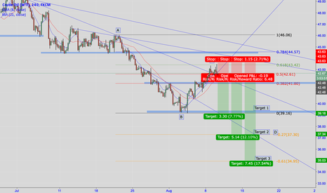 USOIL: Crude Oil USOIL Next Leg Down IF FIB 0.5 doesn't hold as support