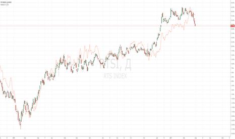 RTSI: Пора бы и рублю вслед за РТС...