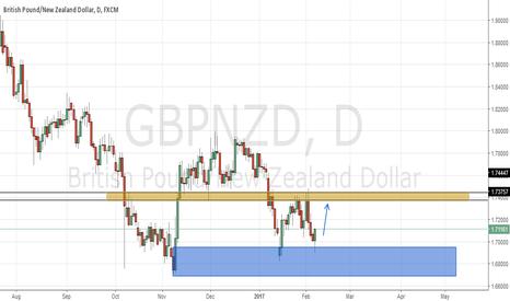GBPNZD: GBP/NZD D