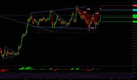 SUGARUSD: Sugar May Complete a Bearish Bat Pattern