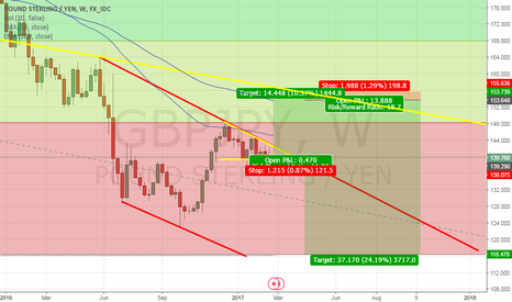 GBPJPY: Weekly GJ Descending Triangle