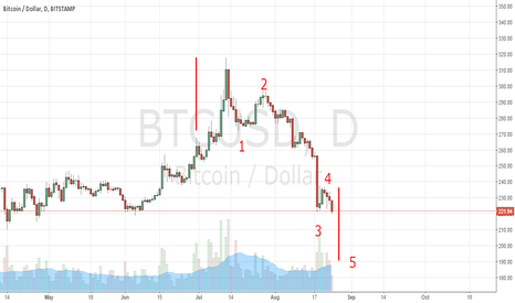 BTCUSD: 5TH WAVE DEVELOPING