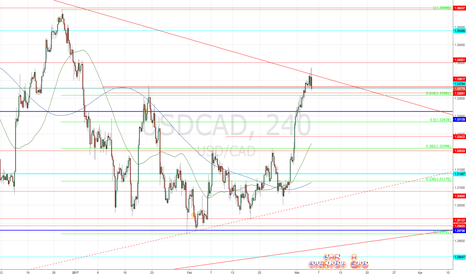 USDCAD: Potential bearish. Waiting for confirmation on USDCAD!