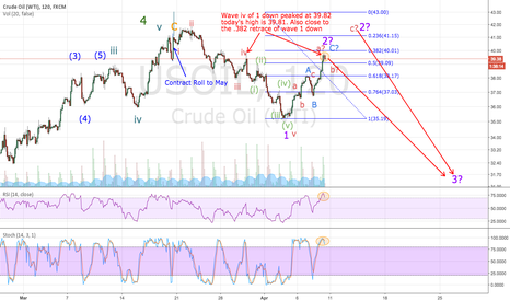 USOIL: My take on crude