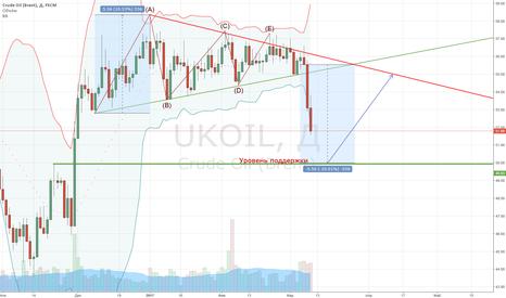 UKOIL: Нефть (Brent) - дневной график предполагаемого развития событий