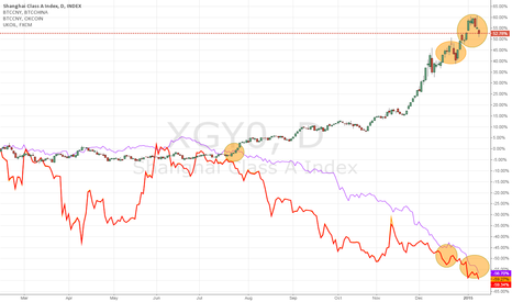 XGY0: bitcoin, vs oil, vs shangai composite