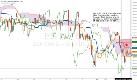 ES1!: Experimental ES Chart for May 3rd action