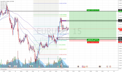 EURUSD: EURUSD: Buying EUR, Selling USD at fresh demand level