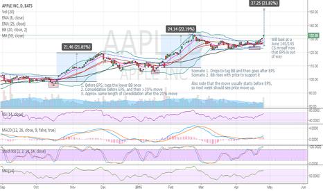 AAPL: Update on $AAPL