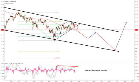ENI: ENIM - ENI SPA GOING FOR MORE DOWNSIDE?