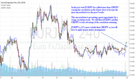 EURJPY: A Nice Correlation Trade Tonight