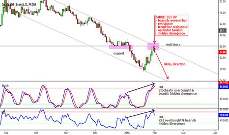 UKOIL: Short on Brent Crude